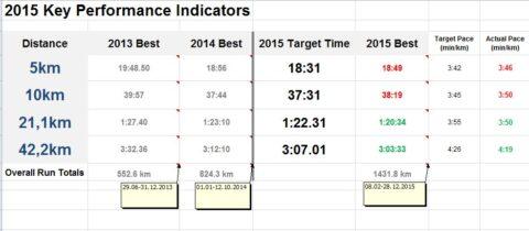 2015 Run KPI