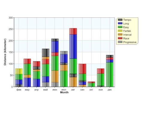 Graph 12 Months 2015